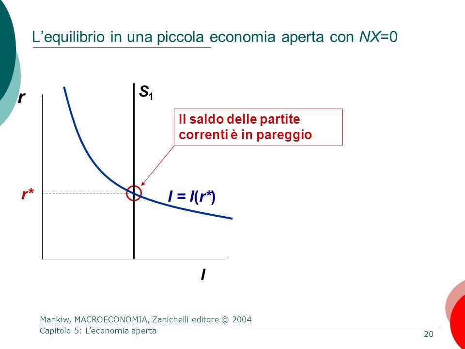 Mankiw, MACROECONOMIA, Zanichelli editore © 2004 20 Capitolo 5: L'economia aperta L'equilibrio in una piccola economia aperta con NX=0 r I Il saldo delle partite correnti è in pareggio r* S1S1 I = I(r*)