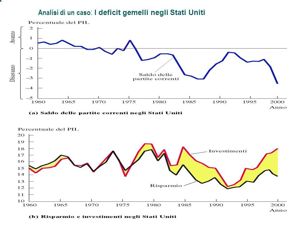 Mankiw, MACROECONOMIA, Zanichelli editore © 2004 25 Capitolo 5: L'economia aperta Analisi di un caso : I deficit gemelli negli Stati Uniti