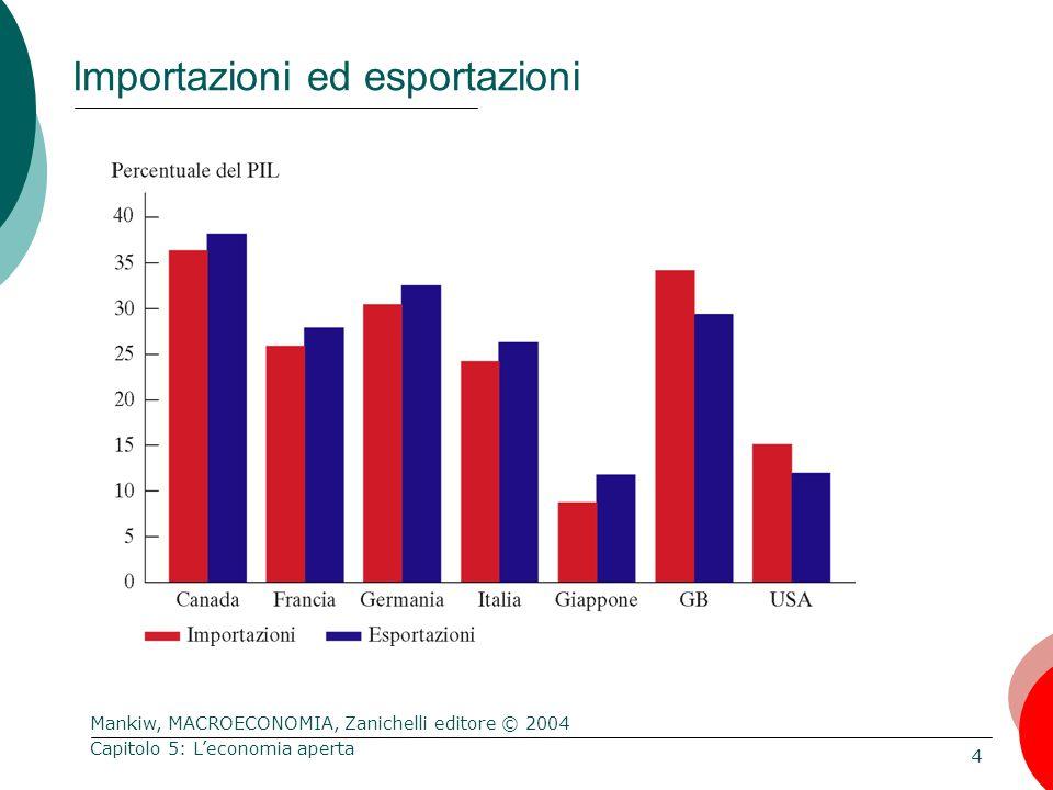 Mankiw, MACROECONOMIA, Zanichelli editore © 2004 4 Capitolo 5: L'economia aperta Importazioni ed esportazioni