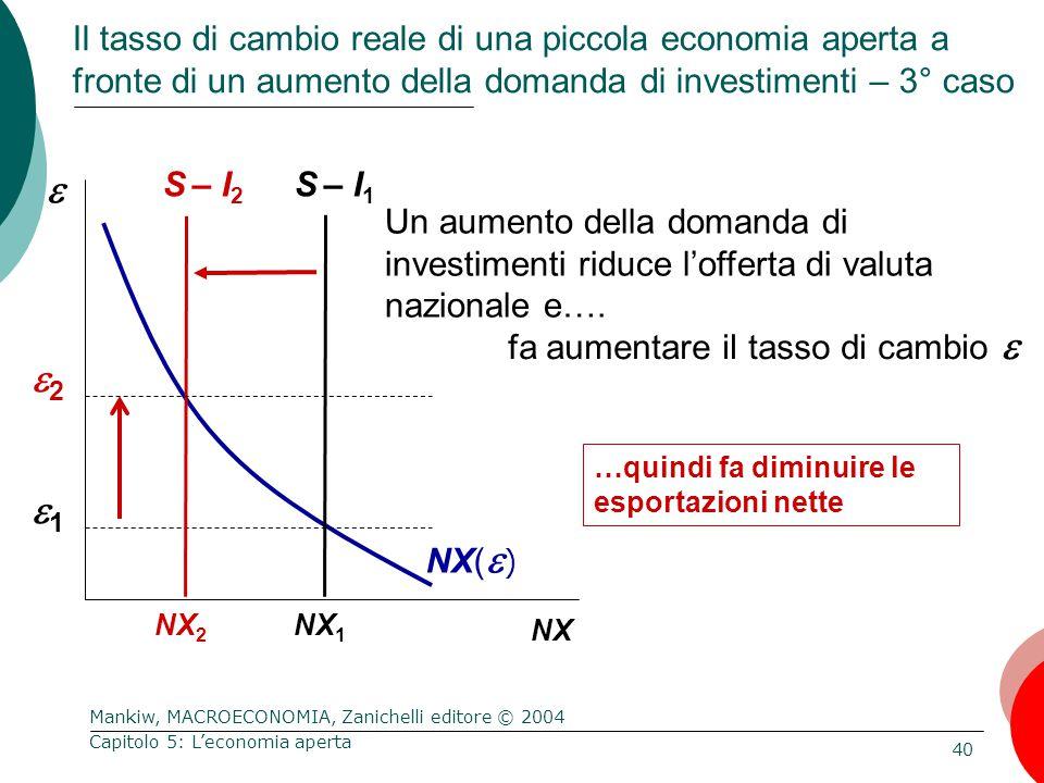 Mankiw, MACROECONOMIA, Zanichelli editore © 2004 40 Capitolo 5: L'economia aperta  NX Un aumento della domanda di investimenti riduce l'offerta di valuta nazionale e….