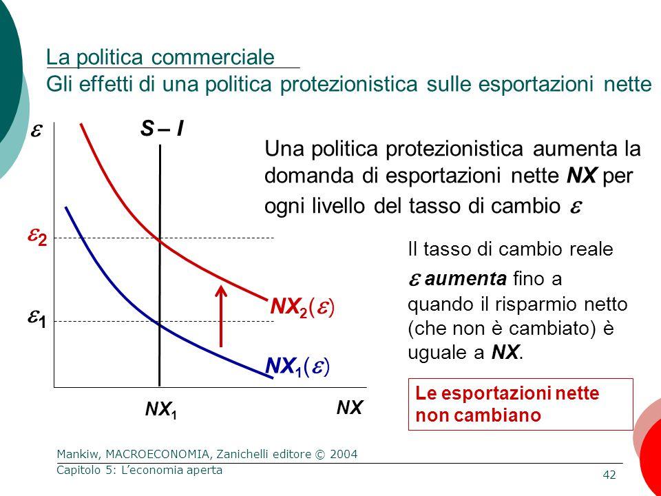 Mankiw, MACROECONOMIA, Zanichelli editore © 2004 42 Capitolo 5: L'economia aperta  NX Una politica protezionistica aumenta la domanda di esportazioni nette NX per ogni livello del tasso di cambio  NX 1 (  ) Le esportazioni nette non cambiano 11 NX 1 La politica commerciale Gli effetti di una politica protezionistica sulle esportazioni nette S – I 22 Il tasso di cambio reale  aumenta fino a quando il risparmio netto (che non è cambiato) è uguale a NX.