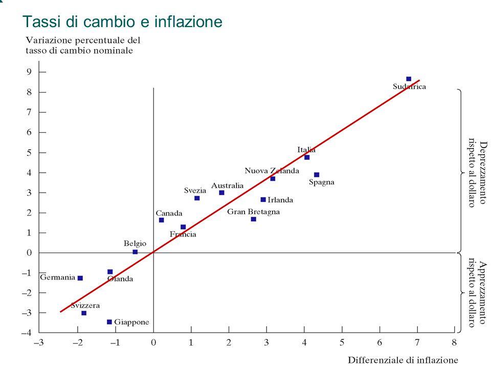 Mankiw, MACROECONOMIA, Zanichelli editore © 2004 45 Capitolo 5: L'economia aperta Tassi di cambio e inflazione