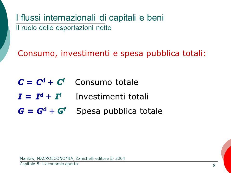 Mankiw, MACROECONOMIA, Zanichelli editore © 2004 8 Capitolo 5: L'economia aperta I flussi internazionali di capitali e beni Il ruolo delle esportazioni nette Consumo, investimenti e spesa pubblica totali: C = C d + C f Consumo totale I = I d + I f Investimenti totali G = G d + G f Spesa pubblica totale