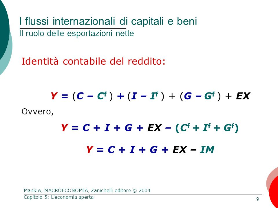 Mankiw, MACROECONOMIA, Zanichelli editore © 2004 9 Capitolo 5: L'economia aperta I flussi internazionali di capitali e beni Il ruolo delle esportazioni nette Identità contabile del reddito: Y = (C – C f ) + (I – I f ) + (G – G f ) + EX Ovvero, Y = C + I + G + EX – (C f + I f + G f ) Y = C + I + G + EX – IM