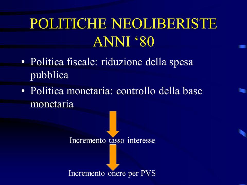 POLITICHE NEOLIBERISTE ANNI '80 Politica fiscale: riduzione della spesa pubblica Politica monetaria: controllo della base monetaria Incremento tasso interesse Incremento onere per PVS