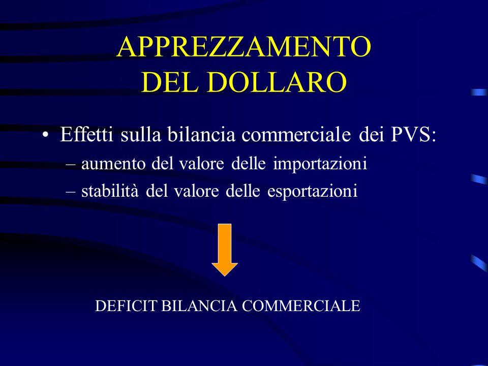 APPREZZAMENTO DEL DOLLARO Effetti sulla bilancia commerciale dei PVS: –aumento del valore delle importazioni –stabilità del valore delle esportazioni DEFICIT BILANCIA COMMERCIALE