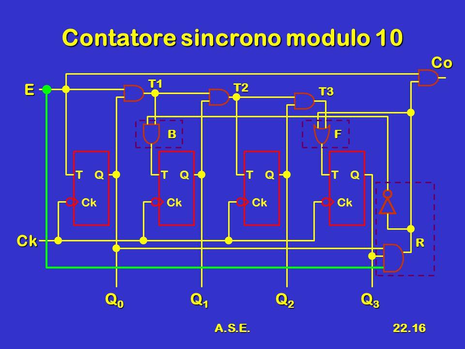 A.S.E.22.16 Contatore sincrono modulo 10 T Q Ck Q0Q0Q0Q0 Ck E Q1Q1Q1Q1 Q2Q2Q2Q2 Q3Q3Q3Q3 T Q Ck T Q Ck T Q Ck T1 T2 T3 R BF Co