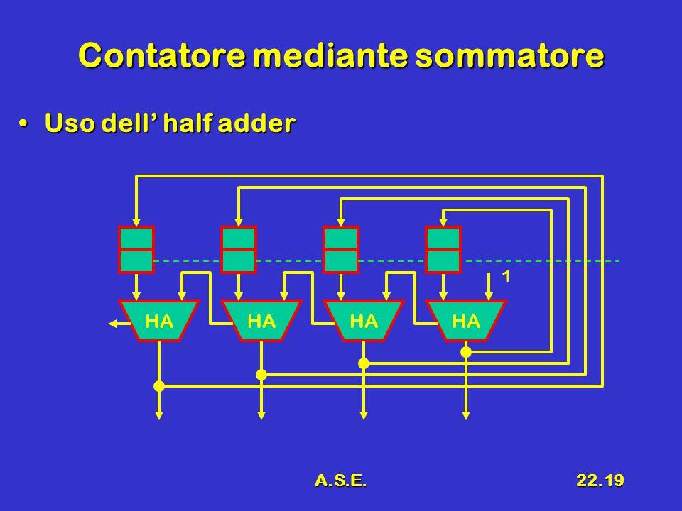 A.S.E.22.19 Contatore mediante sommatore Uso dell' half adderUso dell' half adder HA 1