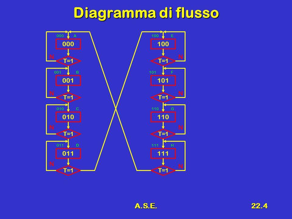 A.S.E.22.4 Diagramma di flusso 000 T=1 001 T=1 010 T=1 011 T=1 100 T=1 101 T=1 110 T=1 111 T=1 N N N NN N N N A B C D E F G H 100 101 110 111 000 001 010 011