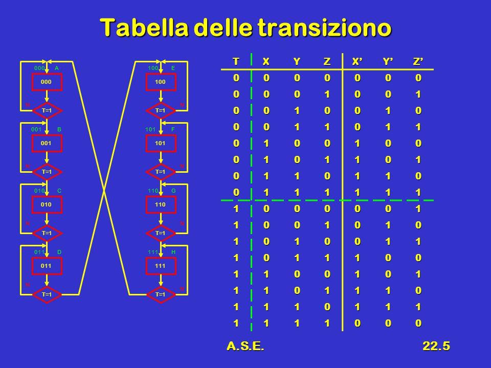 A.S.E.22.5 Tabella delle transiziono TXYZX'Y'Z' 0000000 0001001 0010010 0011011 0100100 0101101 0110110 0111111 1000001 1001010 1010011 1011100 1100101 1101110 1110111 1111000 000 T=1 001 T=1 010 T=1 011 T=1 100 T=1 101 T=1 110 T=1 111 T=1 N N N NN N N N A B C D E F G H 100 101 110 111 000 001 010 011