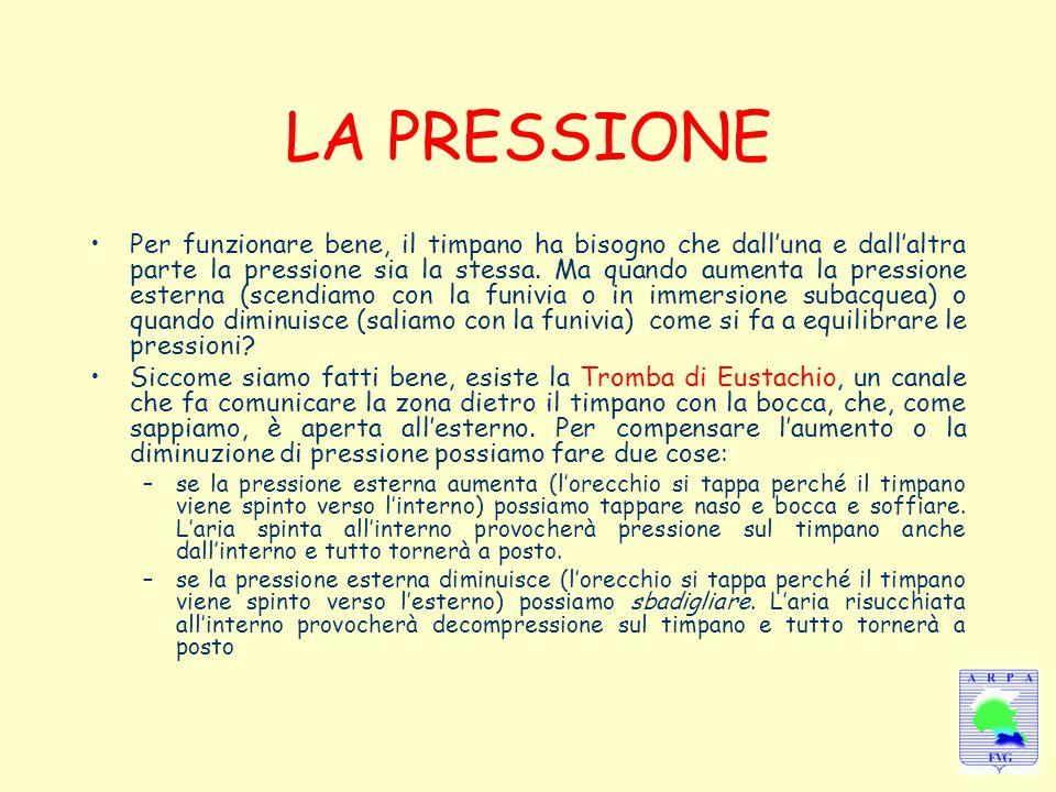 LA PRESSIONE Per funzionare bene, il timpano ha bisogno che dall'una e dall'altra parte la pressione sia la stessa. Ma quando aumenta la pressione est