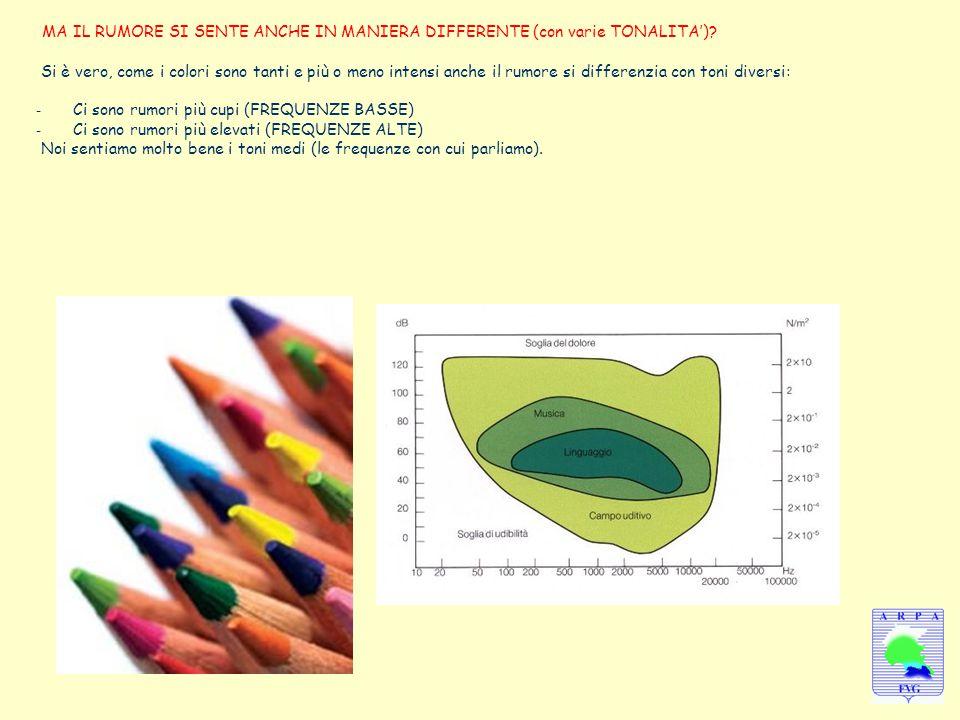 MA IL RUMORE SI SENTE ANCHE IN MANIERA DIFFERENTE (con varie TONALITA')? Si è vero, come i colori sono tanti e più o meno intensi anche il rumore si d