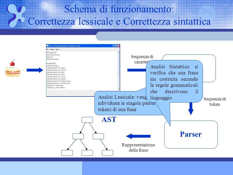 Schema di funzionamento: Correttezza lessicale e Correttezza sintattica Scanner AST Parser Sequenza di caratteri Sequenza di token Analisi Lessicale: