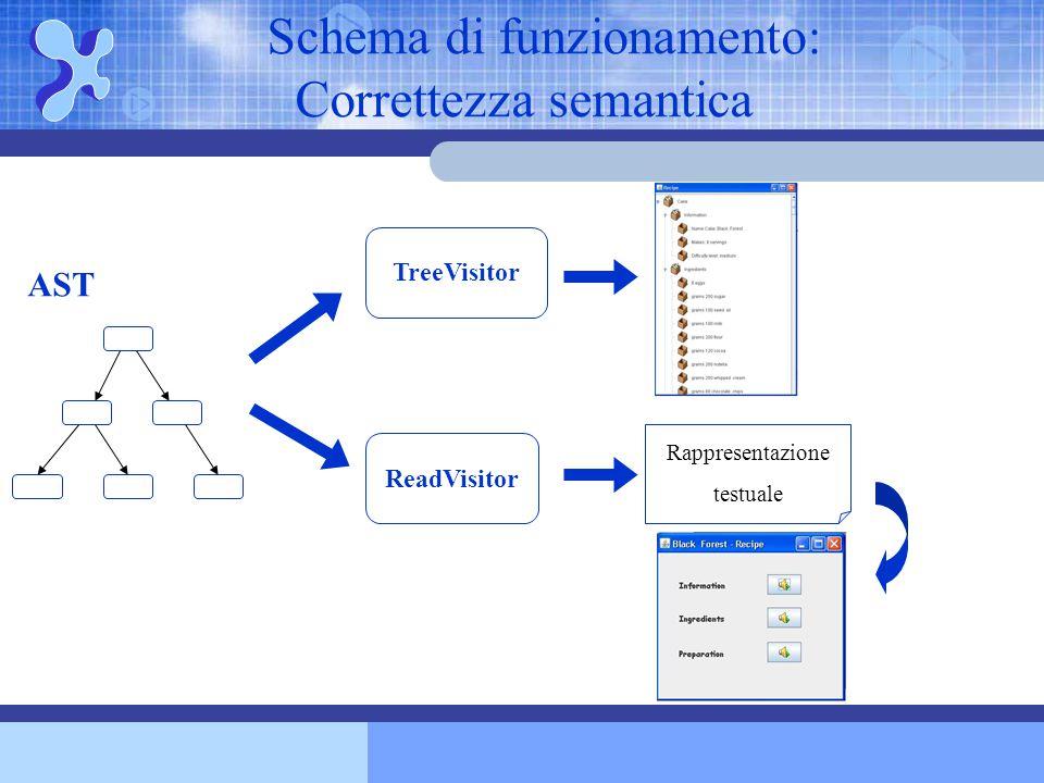 Schema di funzionamento: Correttezza semantica TreeVisitor ReadVisitor Rappresentazione testuale AST
