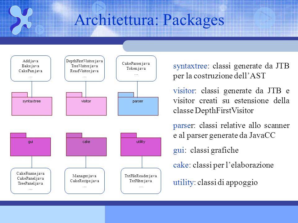 Architettura: Packages syntaxtree: classi generate da JTB per la costruzione dell'AST visitor: classi generate da JTB e visitor creati su estensione della classe DepthFirstVisitor parser: classi relative allo scanner e al parser generate da JavaCC gui: classi grafiche cake: classi per l'elaborazione utility: classi di appoggio Add.java Bake.java CakePan.java … DepthFirstVisitor.java TreeVisitor.java ReadVisitor.java … CakeParser.java Token.java … CakeFrame.java CakePanel.java TreePanel.java … Manager.java CakeRecipe.java … TxtFileReader.java TxtFilter.java …