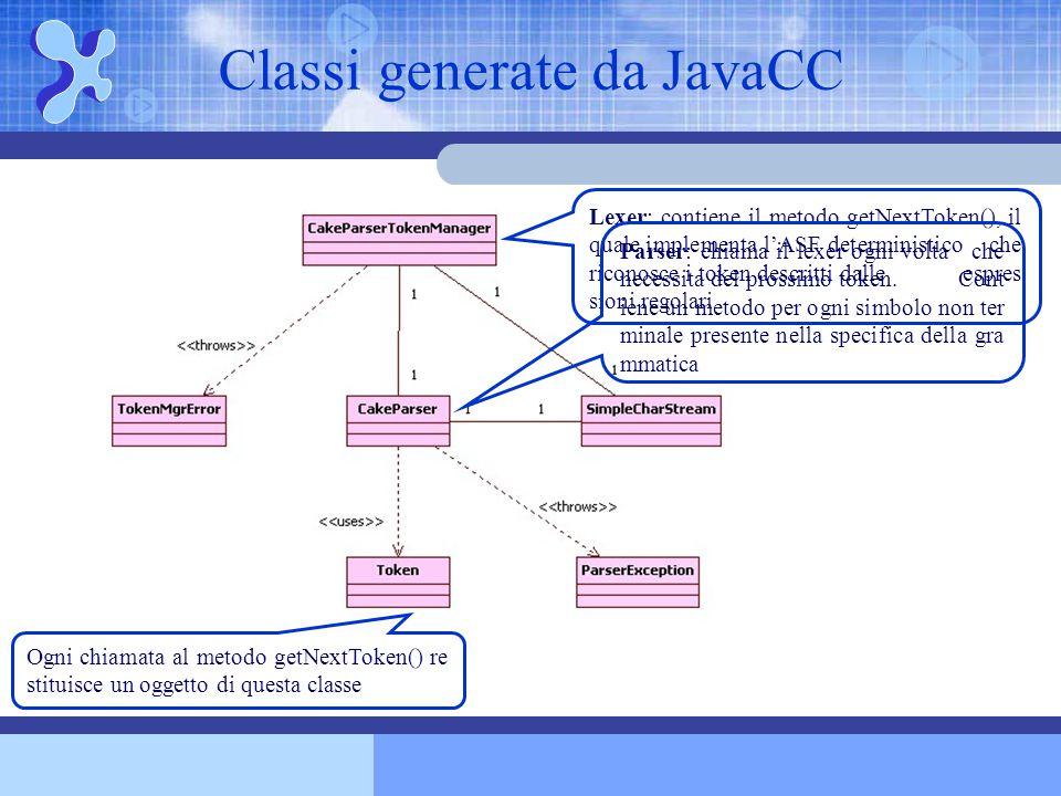 Classi generate da JavaCC Lexer: contiene il metodo getNextToken(), il quale implementa l'ASF deterministico che riconosce i token descritti dalle esp