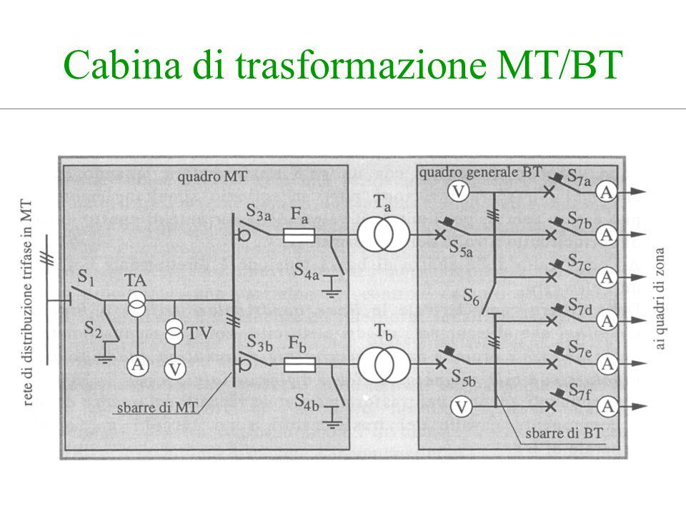 Cabina di trasformazione MT/BT