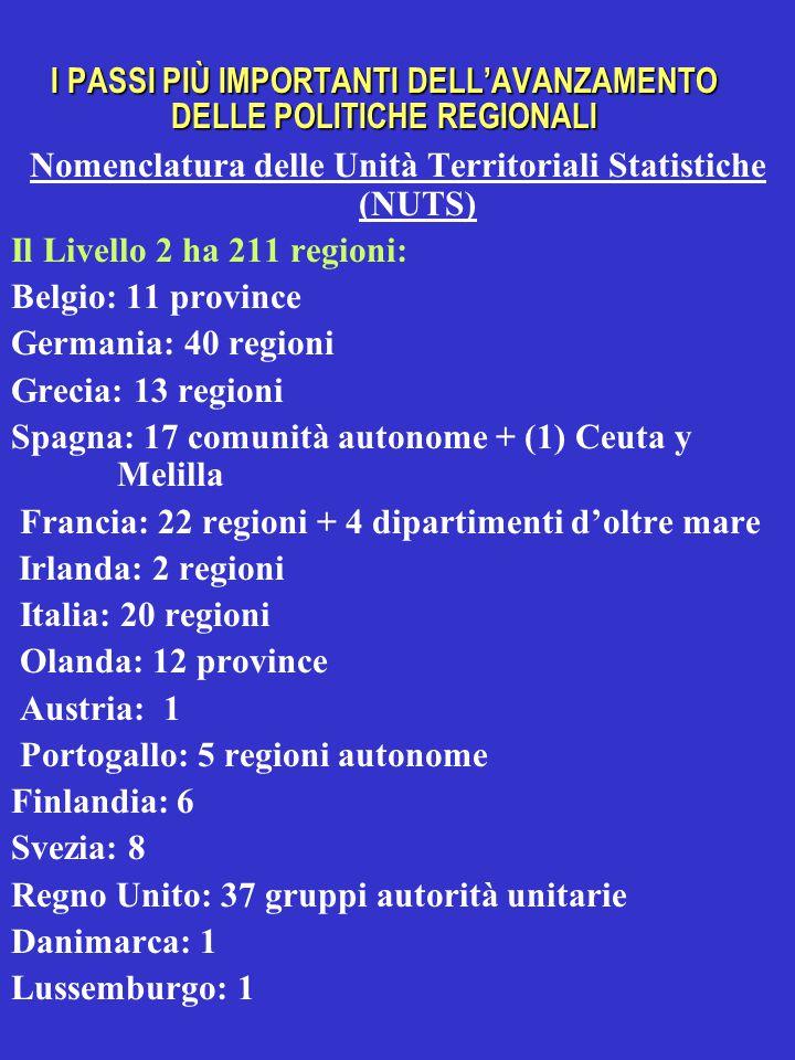 I PASSI PIÙ IMPORTANTI DELL'AVANZAMENTO DELLE POLITICHE REGIONALI Nomenclatura delle Unità Territoriali Statistiche (NUTS) Il Livello 2 ha 211 regioni: Belgio: 11 province Germania: 40 regioni Grecia: 13 regioni Spagna: 17 comunità autonome + (1) Ceuta y Melilla Francia: 22 regioni + 4 dipartimenti d'oltre mare Irlanda: 2 regioni Italia: 20 regioni Olanda: 12 province Austria: 1 Portogallo: 5 regioni autonome Finlandia: 6 Svezia: 8 Regno Unito: 37 gruppi autorità unitarie Danimarca: 1 Lussemburgo: 1