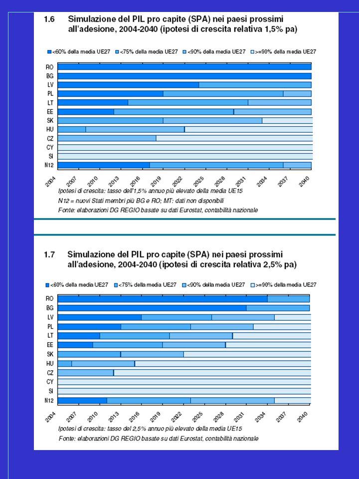 Le nuove sfide All alba del terzo millennio la politica regionale europea deve affrontare tre nuove grandi sfide:  L Unione apre le porte a nuovi paesi le cui condizioni economiche e sociali sono spesso più sfavorevoli di quelle delle regioni meno sviluppate dei quindici Stati membri attuali.
