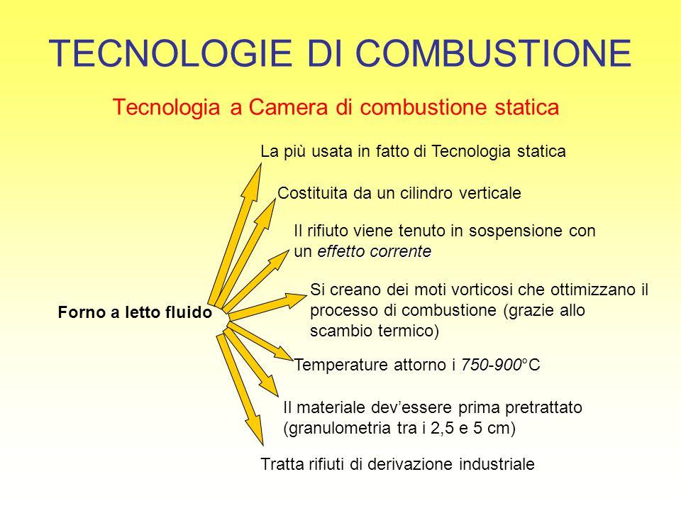 TECNOLOGIE DI COMBUSTIONE Tecnologia a Camera di combustione statica Forno a letto fluido La più usata in fatto di Tecnologia statica Costituita da un