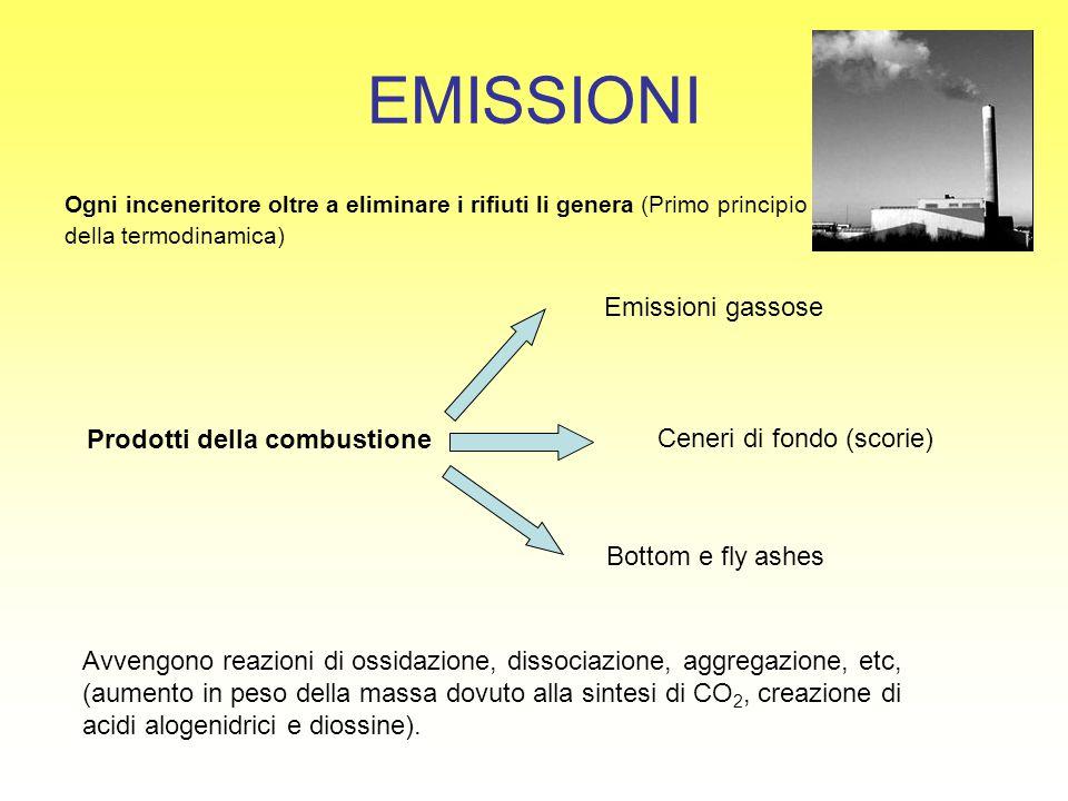 EMISSIONI Ogni inceneritore oltre a eliminare i rifiuti li genera (Primo principio della termodinamica) Prodotti della combustione Emissioni gassose C