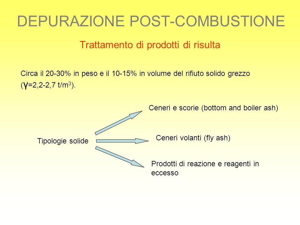 DEPURAZIONE POST-COMBUSTIONE Trattamento di prodotti di risulta Circa il 20-30% in peso e il 10-15% in volume del rifiuto solido grezzo ( γ =2,2-2,7 t