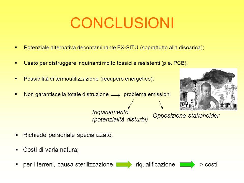 CONCLUSIONI  Potenziale alternativa decontaminante EX-SITU (soprattutto alla discarica);  Usato per distruggere inquinanti molto tossici e resistent