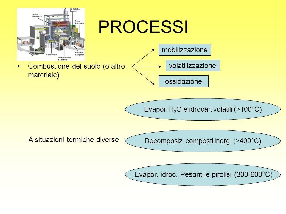 PROCESSI Combustione del suolo (o altro materiale). mobilizzazione volatilizzazione ossidazione A situazioni termiche diverse Evapor. H 2 O e idrocar.