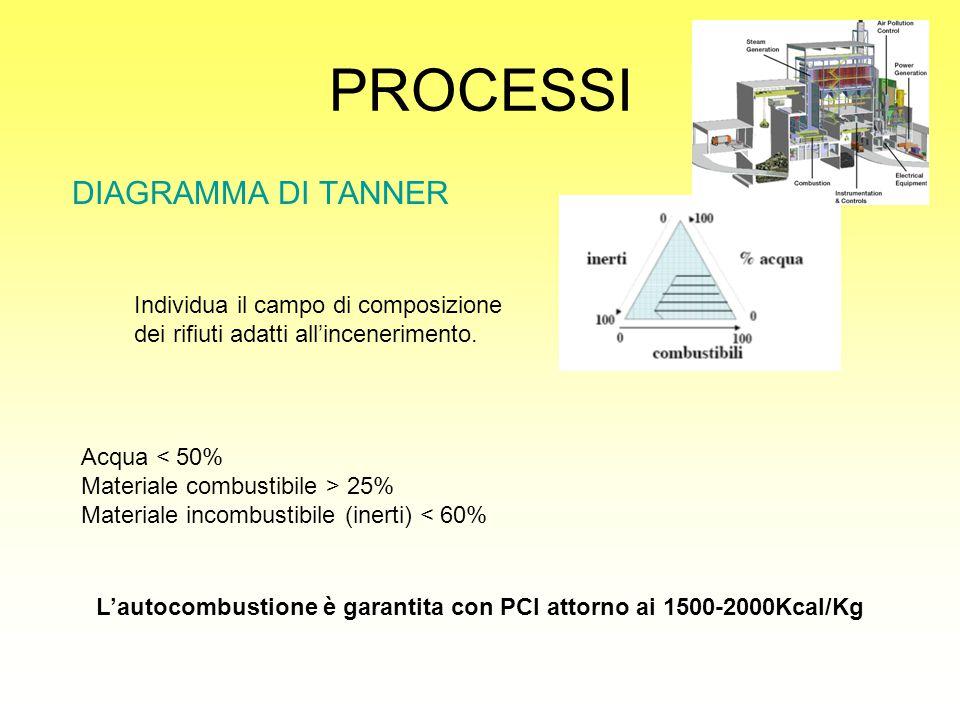 PROCESSI DIAGRAMMA DI TANNER Individua il campo di composizione dei rifiuti adatti all'incenerimento. Acqua < 50% Materiale combustibile > 25% Materia