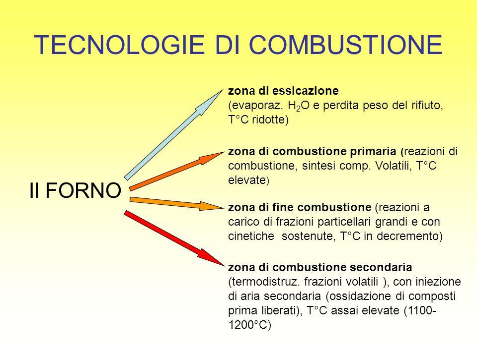 TECNOLOGIE DI COMBUSTIONE Il FORNO zona di essicazione (evaporaz. H 2 O e perdita peso del rifiuto, T°C ridotte) zona di combustione secondaria (termo