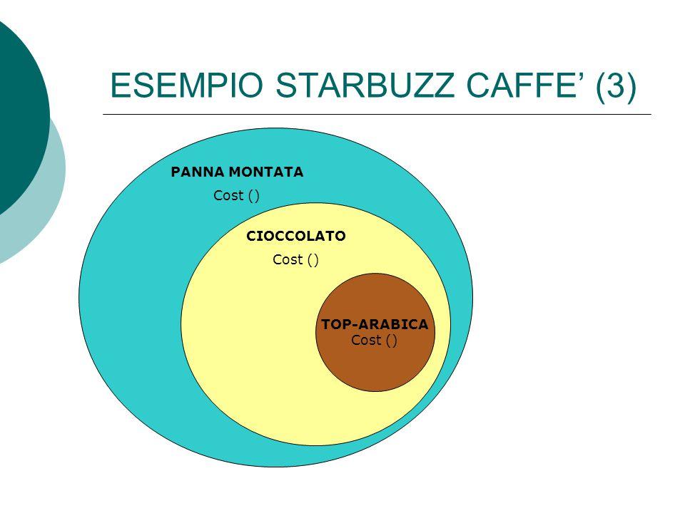 ESEMPIO STARBUZZ CAFFE' (3) TOP-ARABICA Cost () PANNA MONTATA Cost () CIOCCOLATO Cost ()