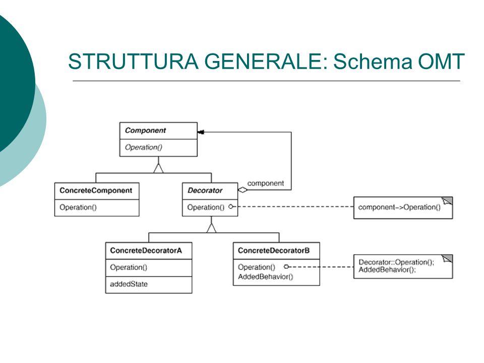 STRUTTURA GENERALE: Schema OMT