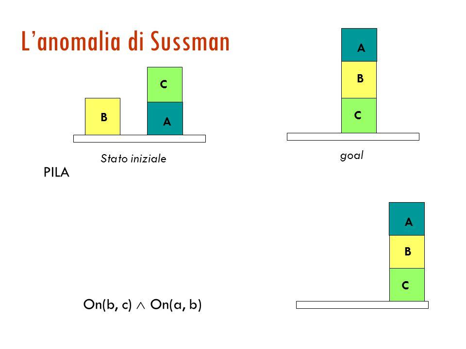 Esempio di funzionamento di STRIPS C B A Stato iniziale On(c, b)  Table(a)  Table (b) Table (b) Table(a) On(c, b) PILA C B A Stato corrente C B A C B A goal C B A Stato corrente Table(a) On(c, b) Clear(a) Unstack(a) Table(a) On(c, b) Unstack(a) Table(a) On(c, b) Table(a) On(c, b) Clear(c) Clear(b) Stack(c, b) On(c, b) Clear(b) Stack(c, b) On(c, b) Stack(c, b) On(c, b)