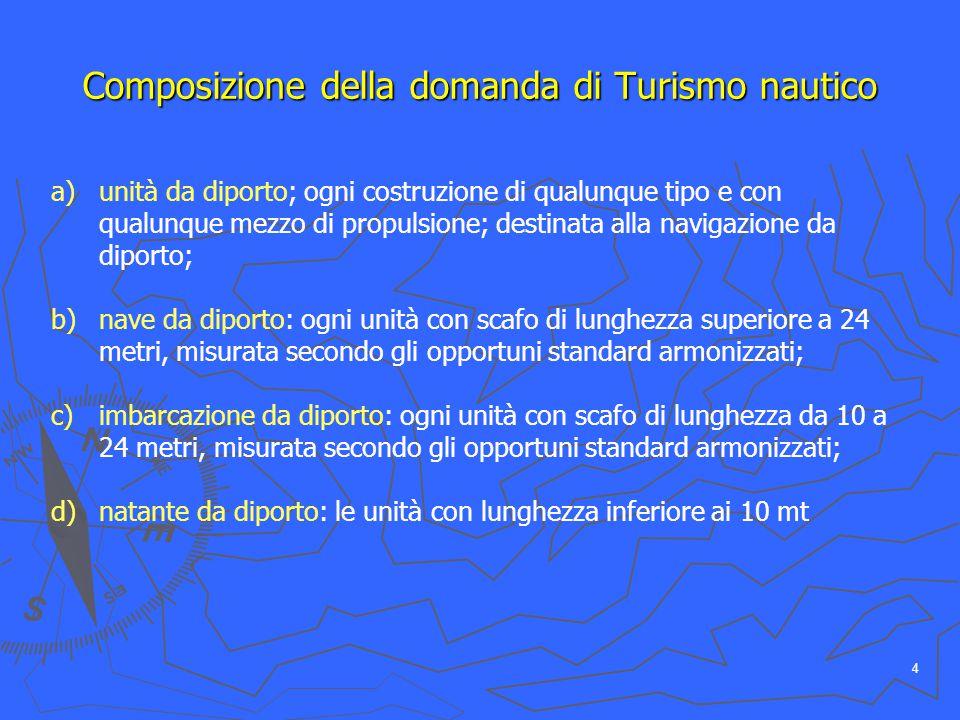 5 Composizione della domanda di Turismo nautico (motivazione e tempo) Attivitàproprietàtipologia unità Diporto nauticoTurismo nautico natante cabinato (durata sup.
