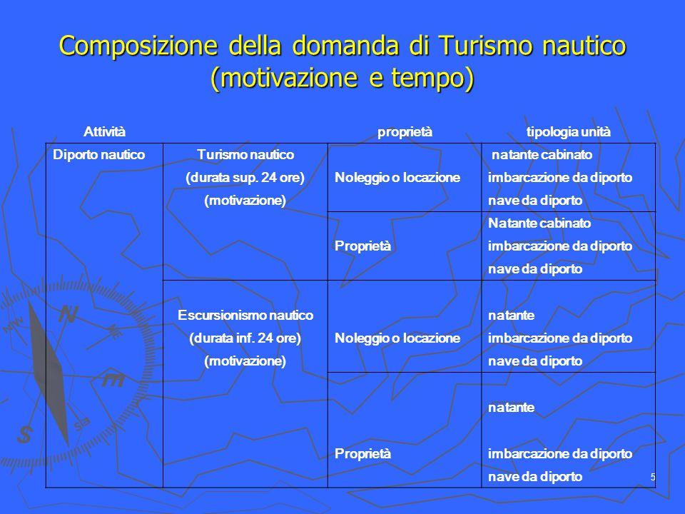 5 Composizione della domanda di Turismo nautico (motivazione e tempo) Attivitàproprietàtipologia unità Diporto nauticoTurismo nautico natante cabinato