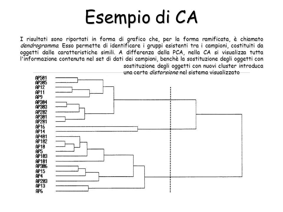 Esempio di CA sostituzione degli oggetti con nuovi cluster introduca una certa distorsione nel sistema visualizzato I risultati sono riportati in forma di grafico che, per la forma ramificata, è chiamato dendrogramma.