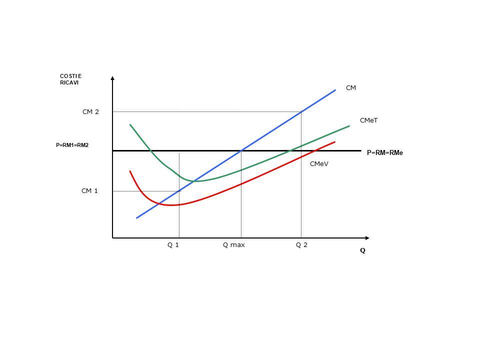 Aggiustamenti dell'equilibrio Costi Ricavi Q Q CM CMeT P=RM=RMe O_BP O_LP D1 A Q1 P1
