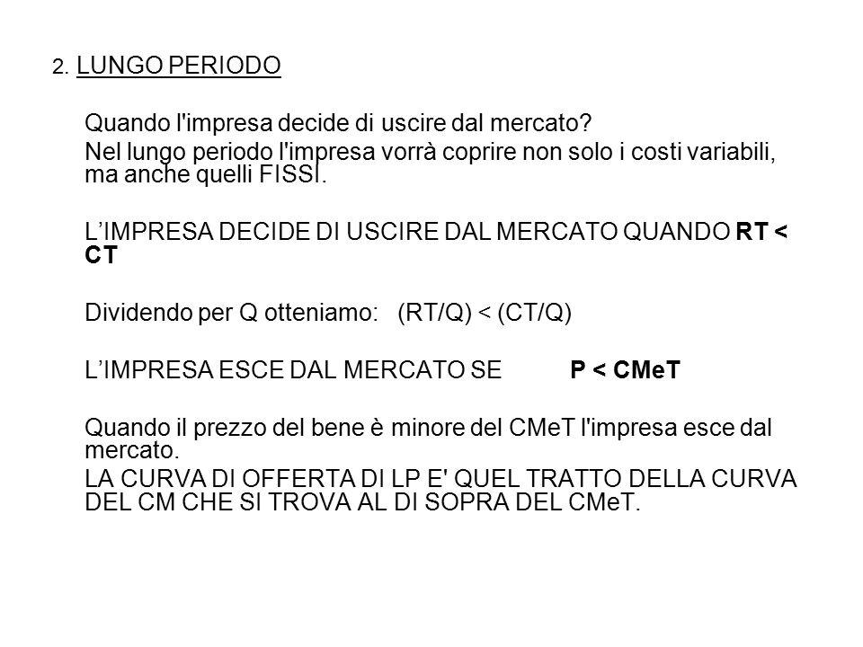 COSTI E RICAVI CM CMeV P < CMeV CMeT QUANTITA' Curva di offerta BP QUANTITA' CMeT CM CMeV P < CMeT COSTI E RICAVI Curva di offerta LP