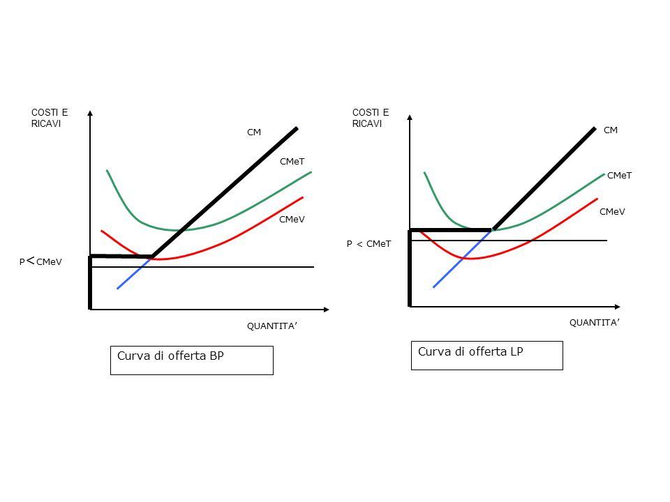 PROFITTO PER L'IMPRESA Π = RT – CT ·(Q/Q) Π = [(RT/Q) – (CT/Q)] · Q  RT/Q=PCT/Q=CmeT Π = (P – CMeT) · Q Il profitto è individuabile graficamente come l'area del rettangolo comperso tra prezzo e CMeT Impresa che realizza profitti La max del profitto avviene nel punto CM=P Consideriamo il rettangolo:l'altezza è pari alla differenza P-CMeT la base è la Q prodotta la superficie è pari al profitto Impresa che incorre in perdite In questo caso la massimizzazione del profitto consiste nella minimizzazione delle perdite.