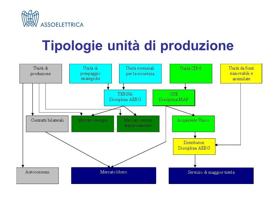 Tipologie unità di produzione