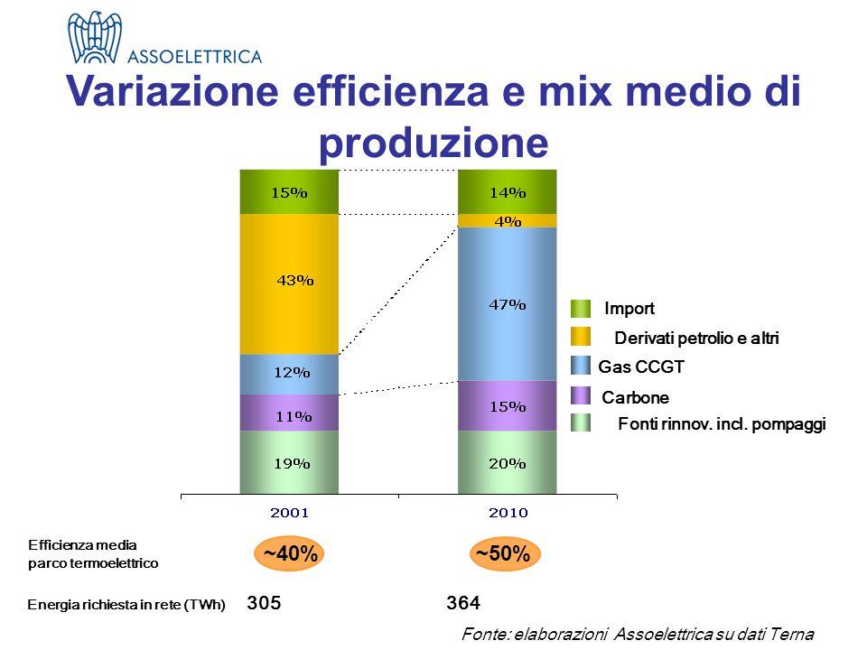 Fonte: elaborazioni Assoelettrica su dati Terna Energia richiesta in rete (TWh) 305 364 (*) Efficienza media parco termoelettrico Variazione efficienza e mix medio di produzione Derivati petrolio e altri Gas CCGT Fonti rinnov.