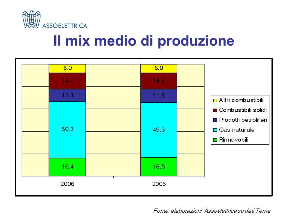Fonte: elaborazioni Assoelettrica su dati Terna Il mix medio di produzione