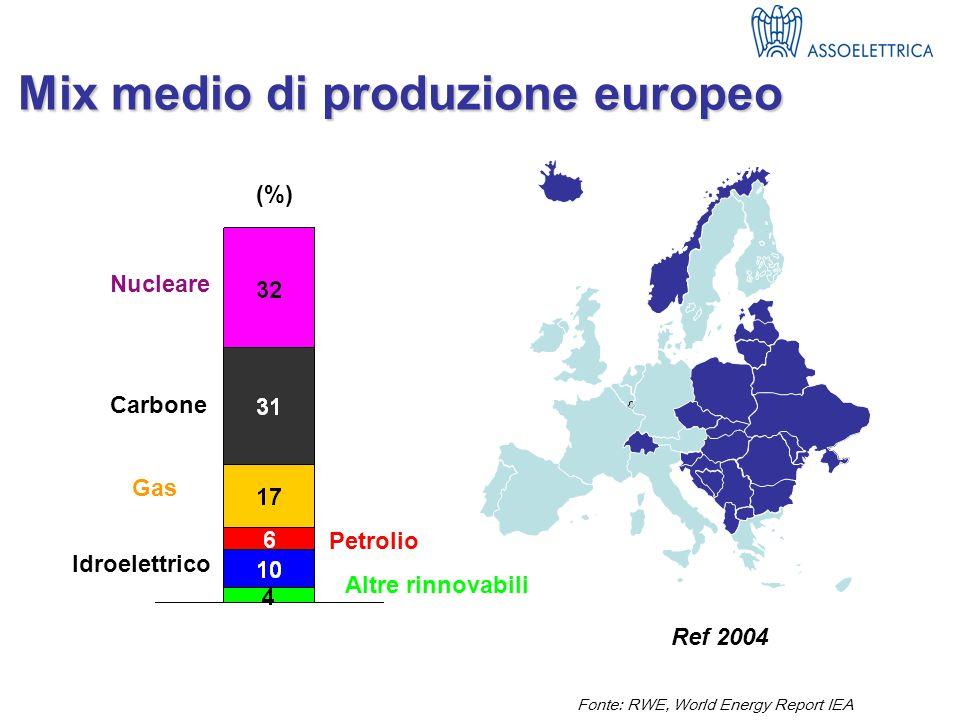 Fonte: RWE, World Energy Report IEA Nucleare Carbone Gas Petrolio Altre rinnovabili (%) Idroelettrico Mix medio di produzione europeo Ref 2004