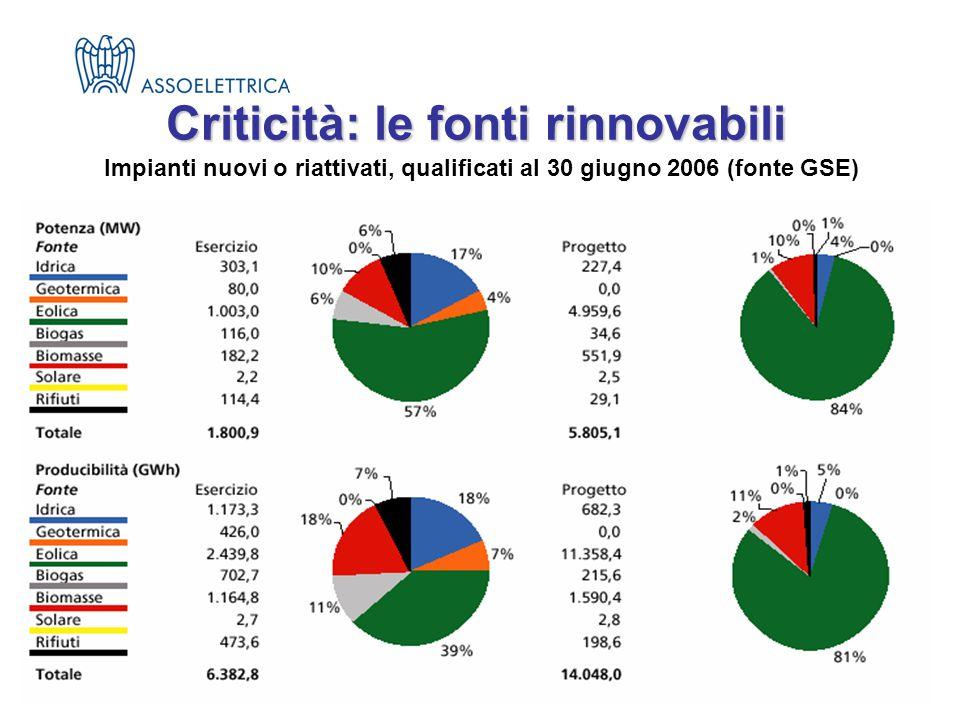 Criticità: le fonti rinnovabili Impianti nuovi o riattivati, qualificati al 30 giugno 2006 (fonte GSE)