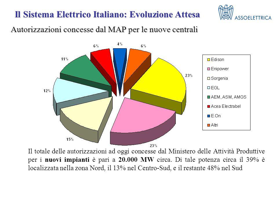 Autorizzazioni concesse dal MAP per le nuove centrali Il totale delle autorizzazioni ad oggi concesse dal Ministero delle Attività Produttive per i nuovi impianti è pari a 20.000 MW circa.