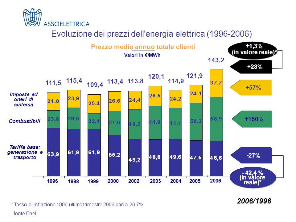 fonte Enel +1,3% (in valore reale)* Imposte ed oneri di sistema +28% +150% -27% +57% 111,5 115,4 113,4 113,8 120,1 114,9 1996 1998 20002002200320042005 121,9 - 42,4 % (in valore reale)* 1999 109,4 143,2 2006 Combustibili Tariffa base: generazione e trasporto Valori in €/MWh Evoluzione dei prezzi dell energia elettrica (1996-2006) Prezzo medio annuo totale clienti * Tasso di inflazione 1996-ultimo trimestre 2006 pari a 26,7% 2006/1996