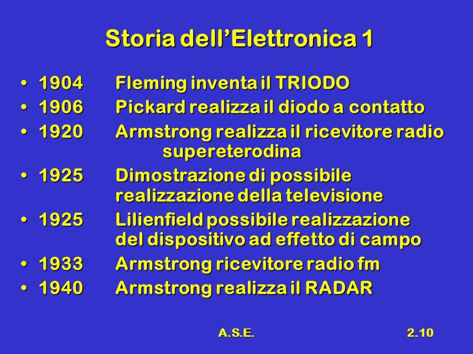 A.S.E.2.10 Storia dell'Elettronica 1 1904Fleming inventa il TRIODO1904Fleming inventa il TRIODO 1906Pickard realizza il diodo a contatto1906Pickard realizza il diodo a contatto 1920Armstrong realizza il ricevitore radio supereterodina1920Armstrong realizza il ricevitore radio supereterodina 1925Dimostrazione di possibile realizzazione della televisione1925Dimostrazione di possibile realizzazione della televisione 1925Lilienfield possibile realizzazione del dispositivo ad effetto di campo1925Lilienfield possibile realizzazione del dispositivo ad effetto di campo 1933Armstrong ricevitore radio fm1933Armstrong ricevitore radio fm 1940Armstrong realizza il RADAR1940Armstrong realizza il RADAR