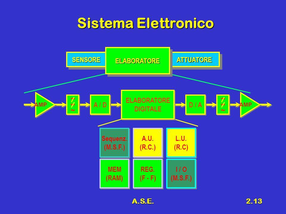 A.S.E.2.13 Sistema Elettronico SENSORESENSOREATTUATOREATTUATORE ELABORATOREELABORATORE ~~~~~~ ~~~~~~ AMP A / D ~~~~~~ ~~~~~~ AMP D / A ELABORATORE DIGITALE Sequenz.