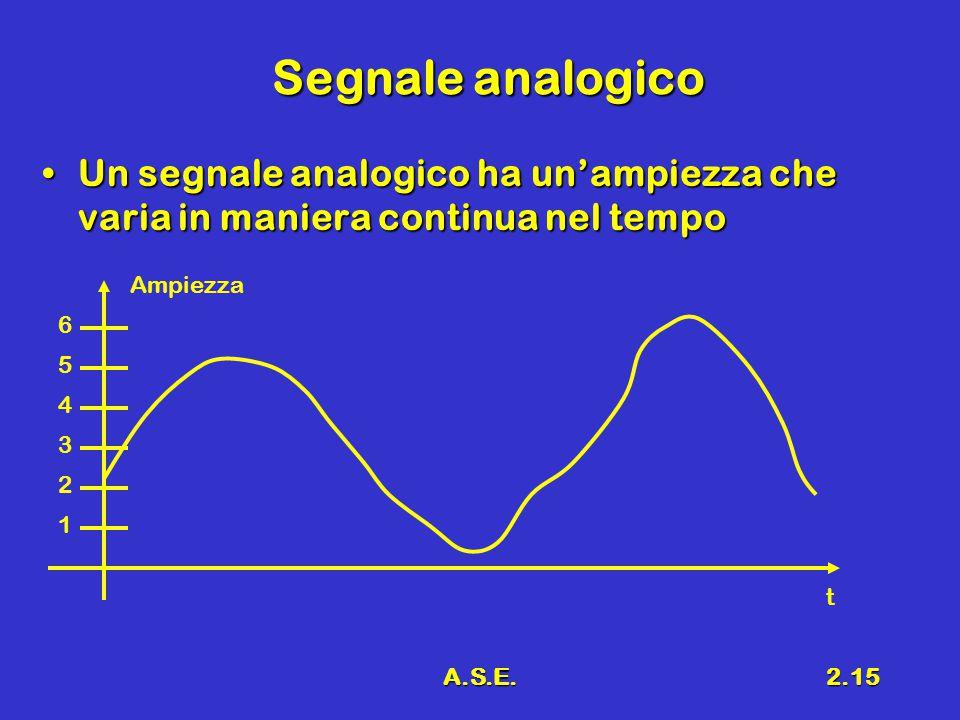 A.S.E.2.15 Segnale analogico Un segnale analogico ha un'ampiezza che varia in maniera continua nel tempoUn segnale analogico ha un'ampiezza che varia in maniera continua nel tempo Ampiezza t 1 2 3 4 5 6
