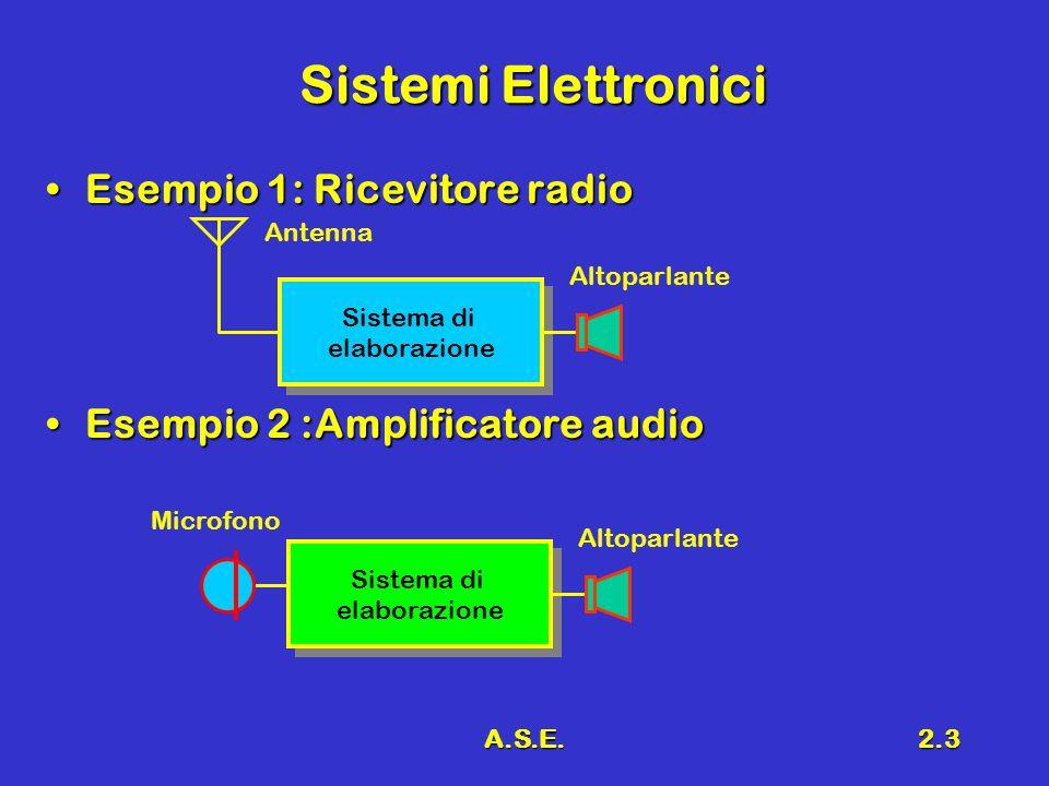 A.S.E.2.4 Blocchi Fondamentali SensoreSensore –Trasforma la grandezza fisica che si vuole acquisire in un segnale elettrico (tensione, corrente, variazione di resistenza, capacità, induttanza, etc.) AttuatoreAttuatore –Trasforma un segnale elettrico in una grandezza fisica di interesse (movimento, forza, luce, etc.) Sistema di elaborazioneSistema di elaborazione –esegue operazioni lineari e/o non lineari sul segnale d'ingresso per fornire in uscita il segnale di pilotaggio dell'attuatore.